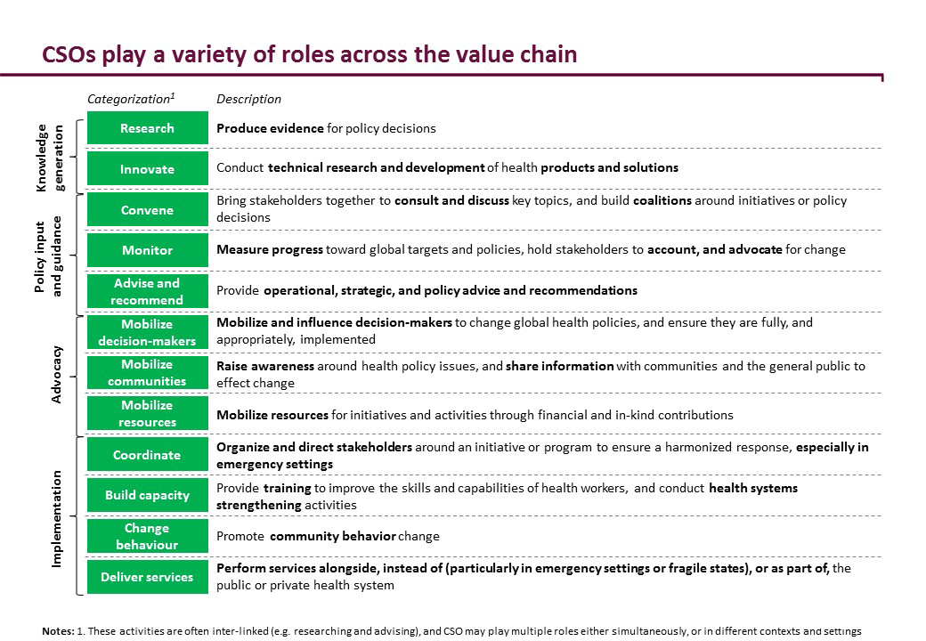CSO's play a variety of role across the value chain