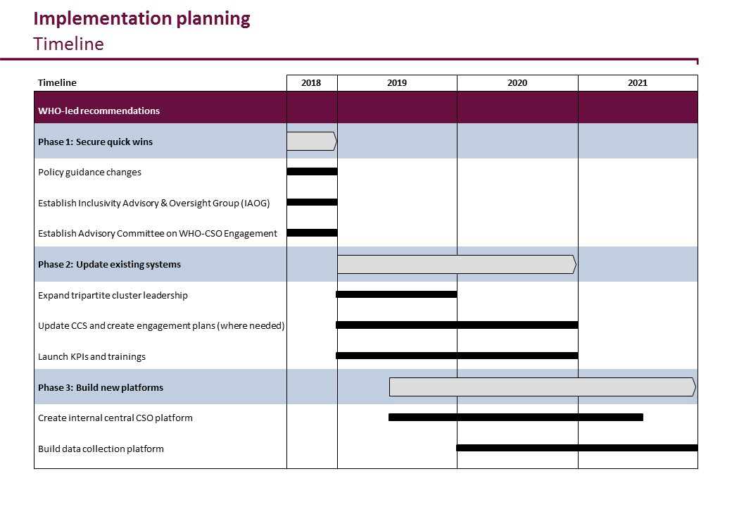 Implementation Planning Timeline